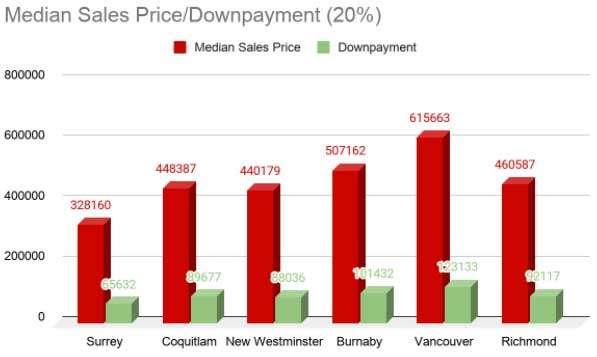 Median-Sales-Price