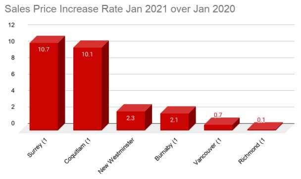 Sales-Price-Increase-Rate